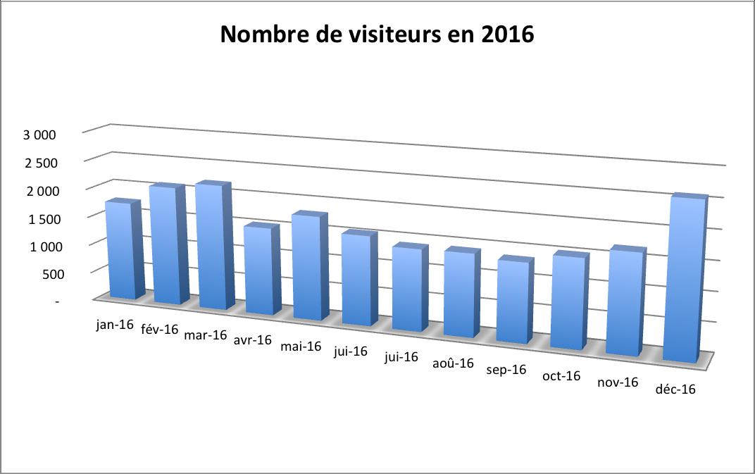 Bilan 2016 - Nombre de visiteurs