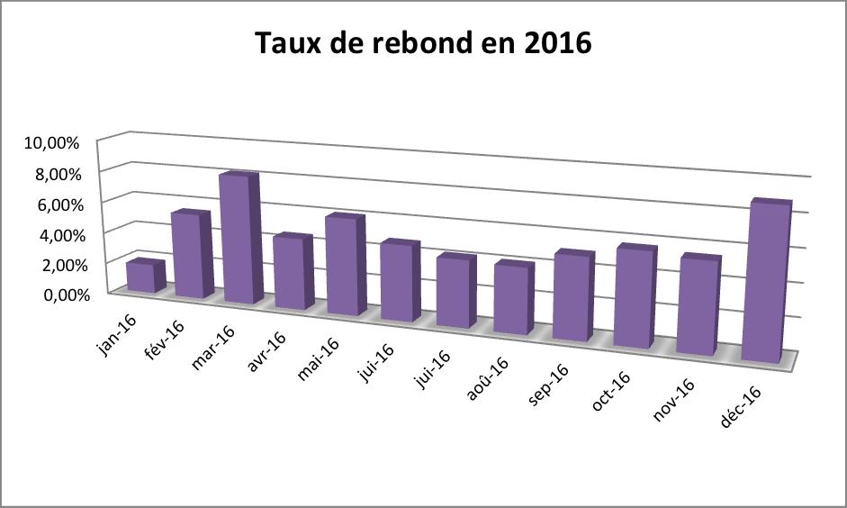 Bilan 2016 - Taux de rebond