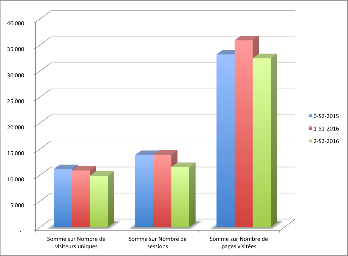 Comparaisons semestres 2015/2016