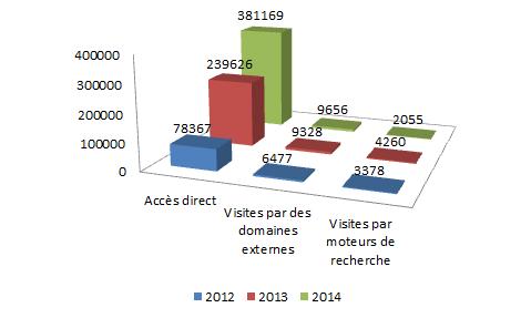 affiches-2012-14-acces