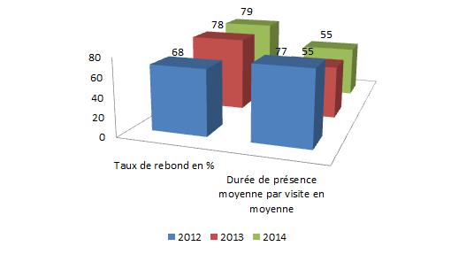 affiches-2012-14-rebond-duree-moyenne