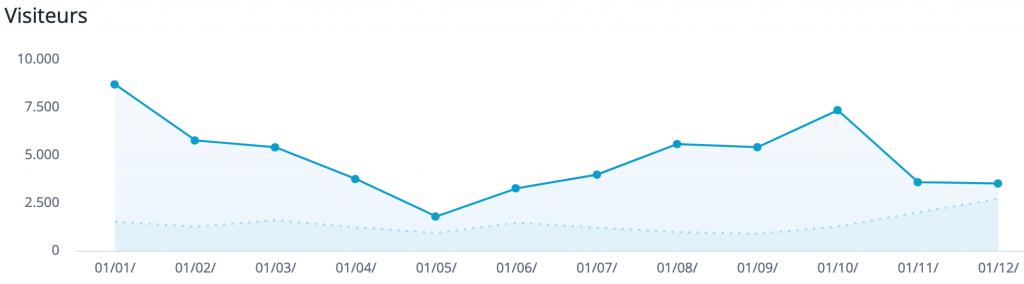 Nombre de visiteurs en 2019